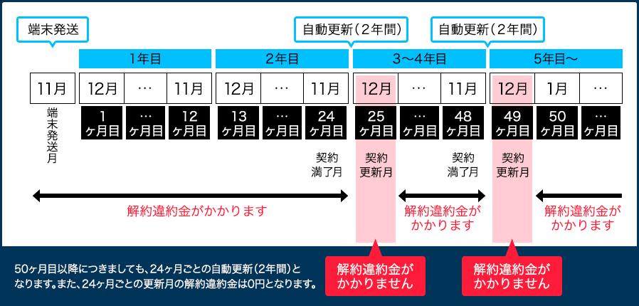 GMO WiMAX2+解約違約金