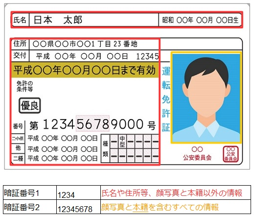 IC運転免許証の暗証番号と参照できる情報