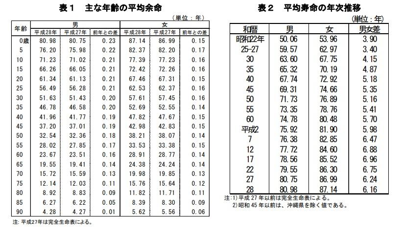 厚生労働省の平成 28年簡易生命表