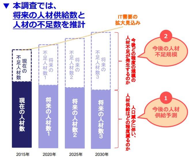 経済産業省のIT人材不足に関する調査レポート