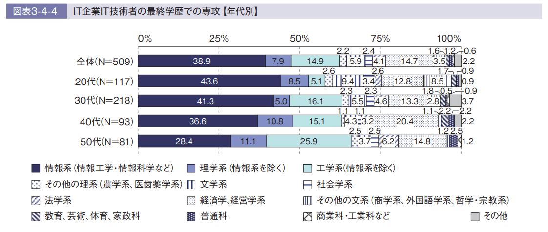 文系システムエンジニアの採用率