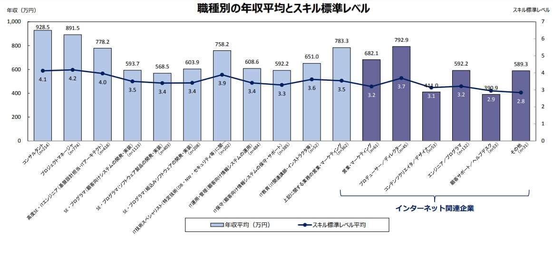 IT関連産業の給与等に関する 実態調査結果