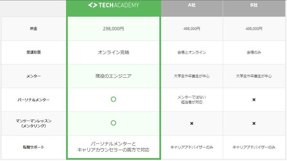 techacademyの転職保障コースを他スクールと比較