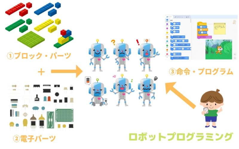 ロボットプログラミングとは