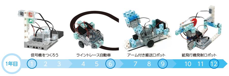 アーテックエジソンアカデミーのロボットプログラミンング教室1年目