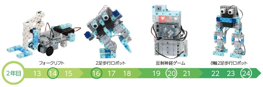 アーテックエジソンアカデミーのロボットプログラミンング教室2年目