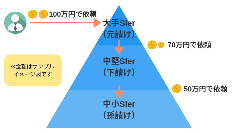 SIer業界のピラミッド構造と年収