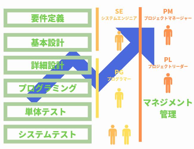 SIer業界のキャリアアップはPG⇒SE⇒PM・ITコンサルと上流工程にいくのが一般的