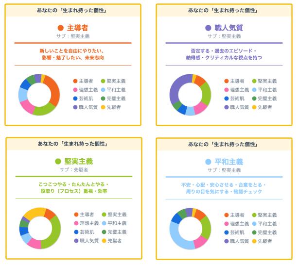 生まれ持った個性8つのタイプ1