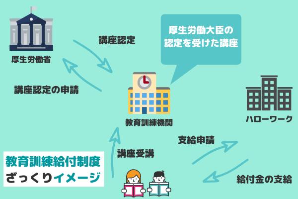 教育訓練給付制度のイメージ